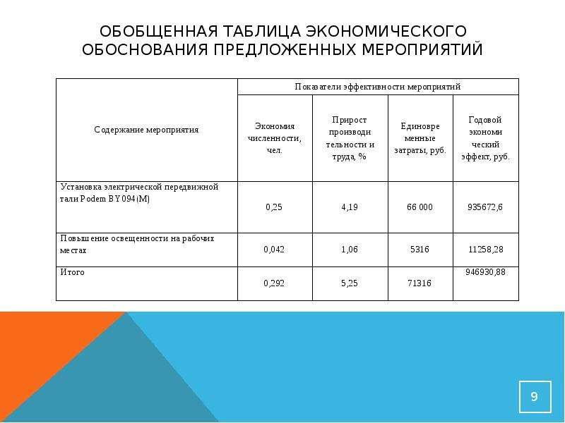 Обобщенная таблица экономического обоснования предложенных мероприятий