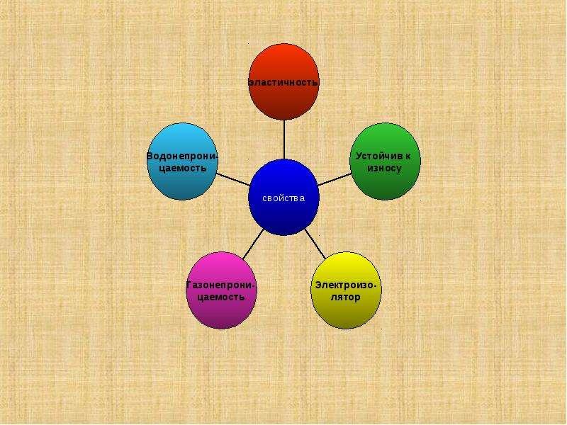 Состав, строение и свойства натурального каучука, слайд 8