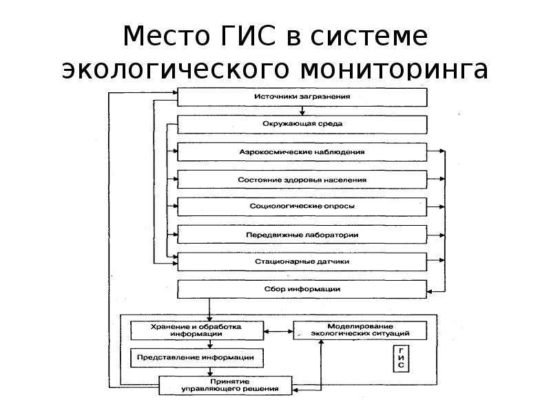 Место ГИС в системе экологического мониторинга
