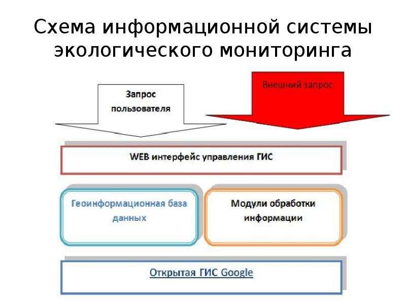 Схема информационной системы экологического мониторинга