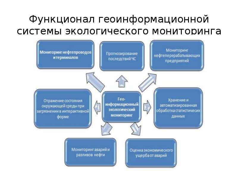 Функционал геоинформационной системы экологического мониторинга
