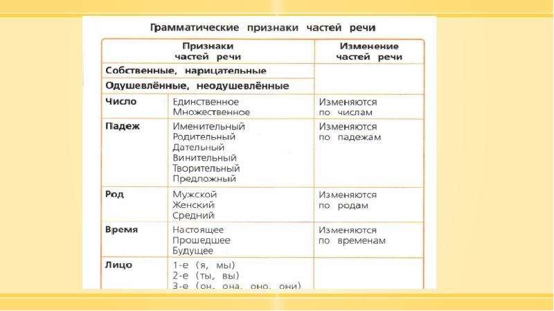 Методика изучения морфологии в курсе русского языка в начальной школе, слайд 11