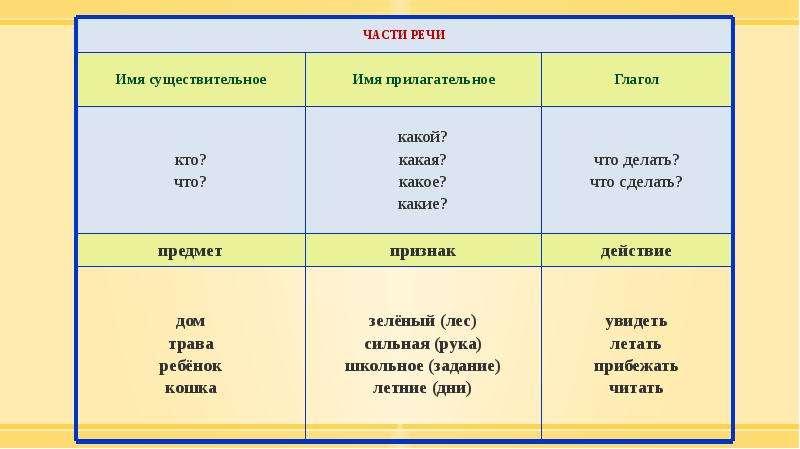 Методика изучения морфологии в курсе русского языка в начальной школе, слайд 19