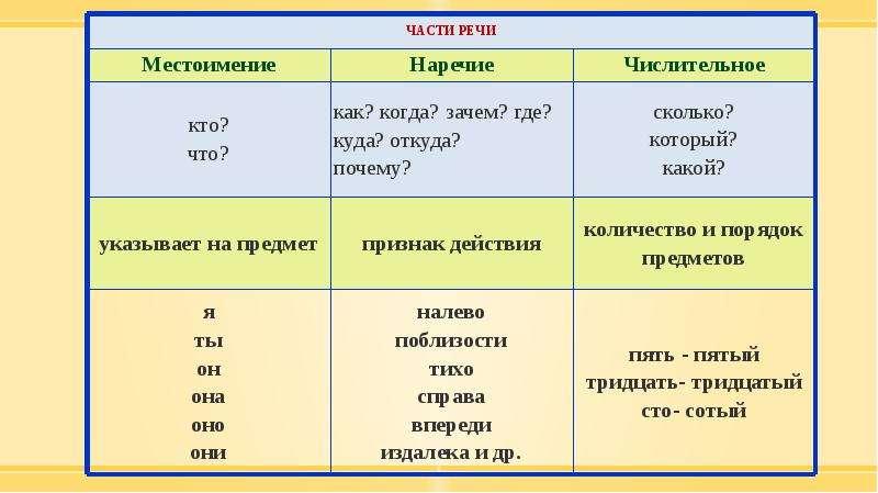 Методика изучения морфологии в курсе русского языка в начальной школе, слайд 20
