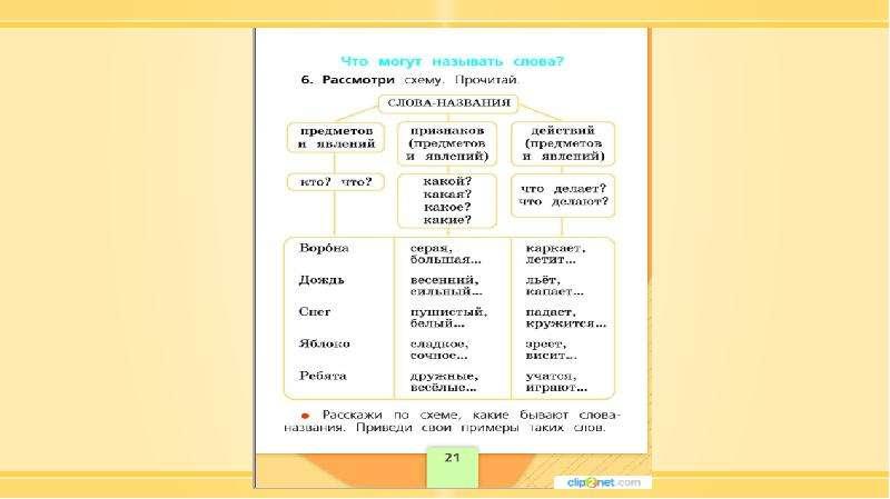 Методика изучения морфологии в курсе русского языка в начальной школе, слайд 22