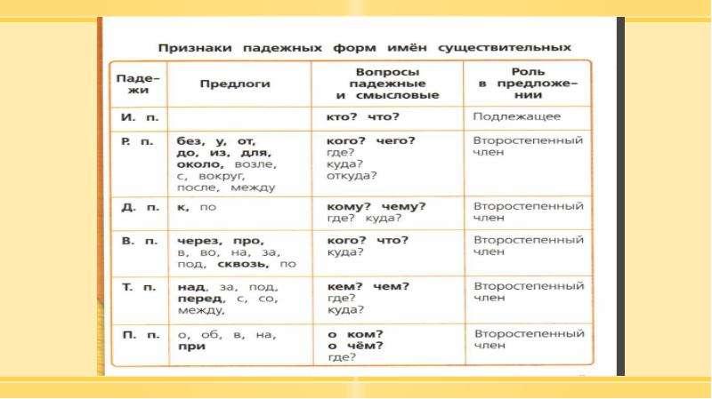 Методика изучения морфологии в курсе русского языка в начальной школе, слайд 36