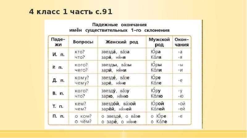 4 класс 1 часть с. 91