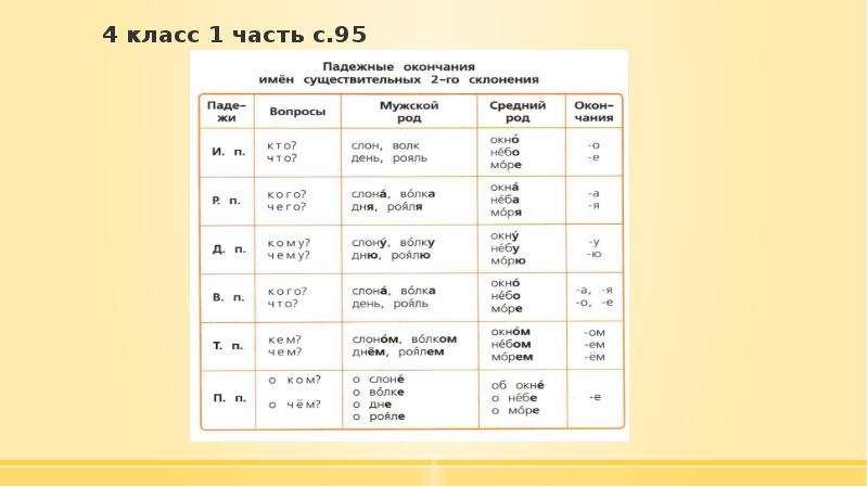 4 класс 1 часть с. 95