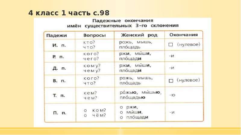4 класс 1 часть с. 98