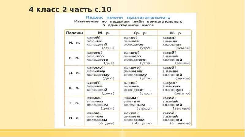 4 класс 2 часть с. 10