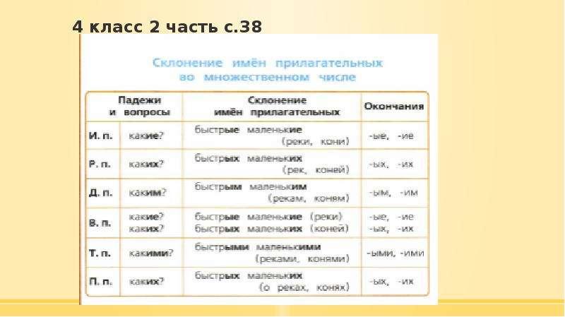 4 класс 2 часть с. 38