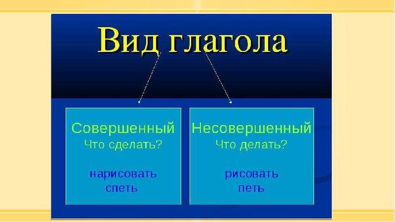 Методика изучения морфологии в курсе русского языка в начальной школе, слайд 81