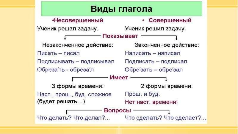 Методика изучения морфологии в курсе русского языка в начальной школе, слайд 82