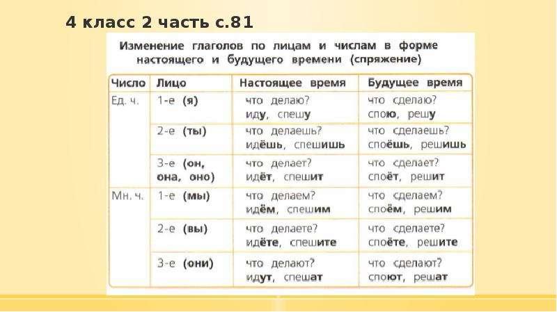 4 класс 2 часть с. 81
