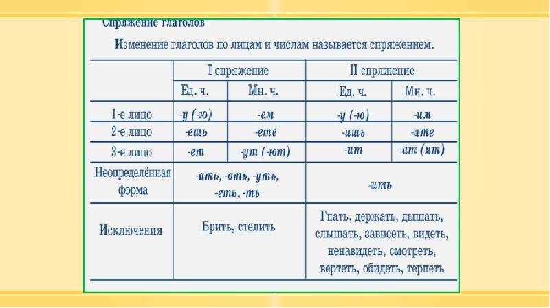 Методика изучения морфологии в курсе русского языка в начальной школе, слайд 94