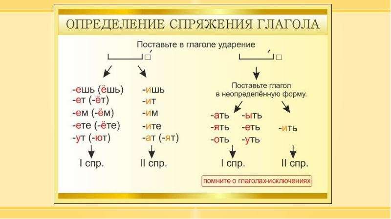 Методика изучения морфологии в курсе русского языка в начальной школе, слайд 96