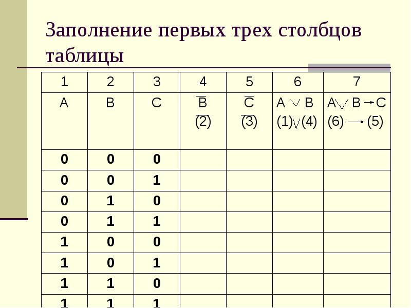 Заполнение первых трех столбцов таблицы