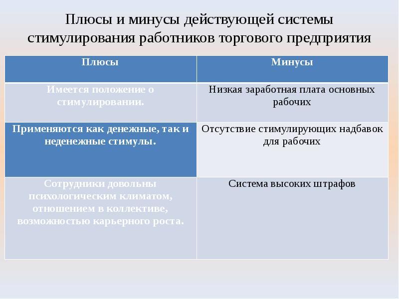 Плюсы и минусы действующей системы стимулирования работников торгового предприятия