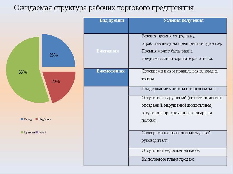 Ожидаемая структура рабочих торгового предприятия