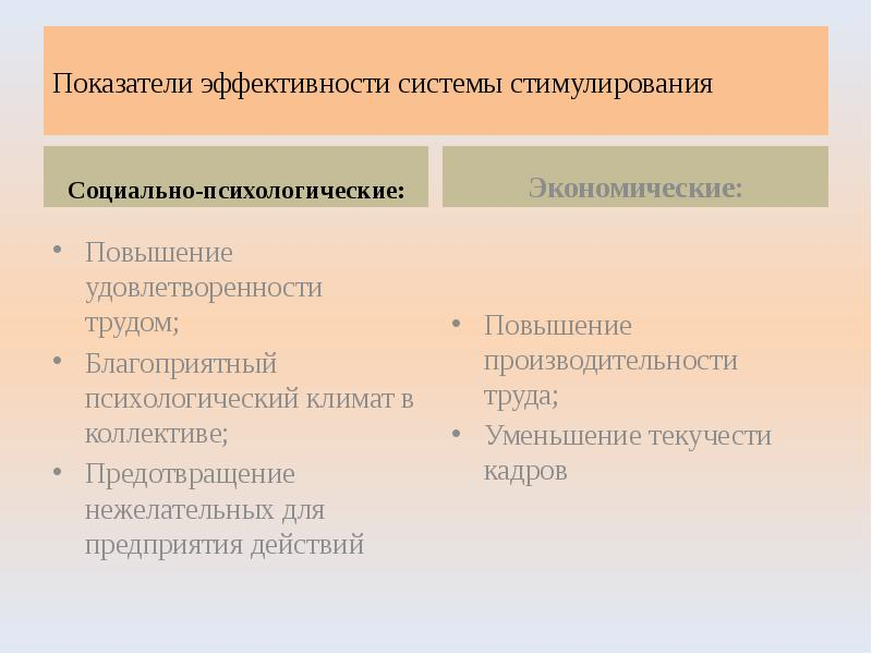 Показатели эффективности системы стимулирования Социально-психологические:
