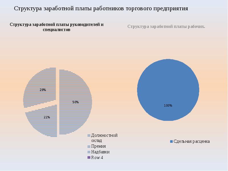 Структура заработной платы работников торгового предприятия Структура заработной платы руководителей