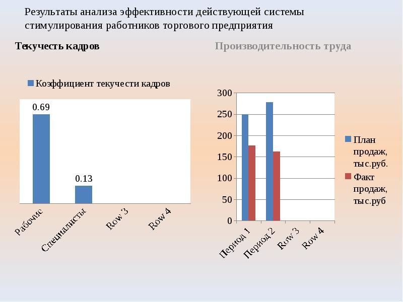 Результаты анализа эффективности действующей системы стимулирования работников торгового предприятия
