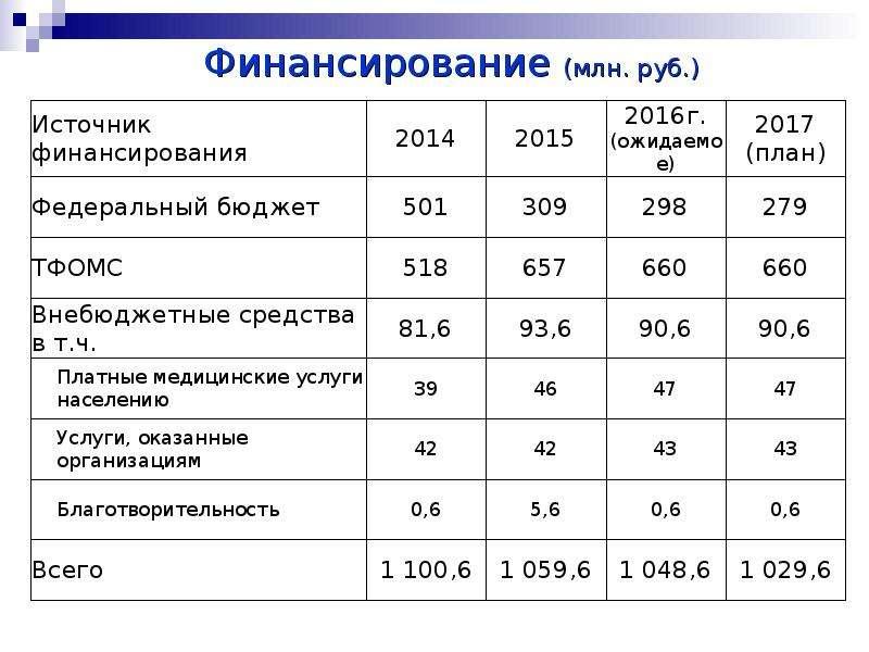 Финансирование (млн. руб. )