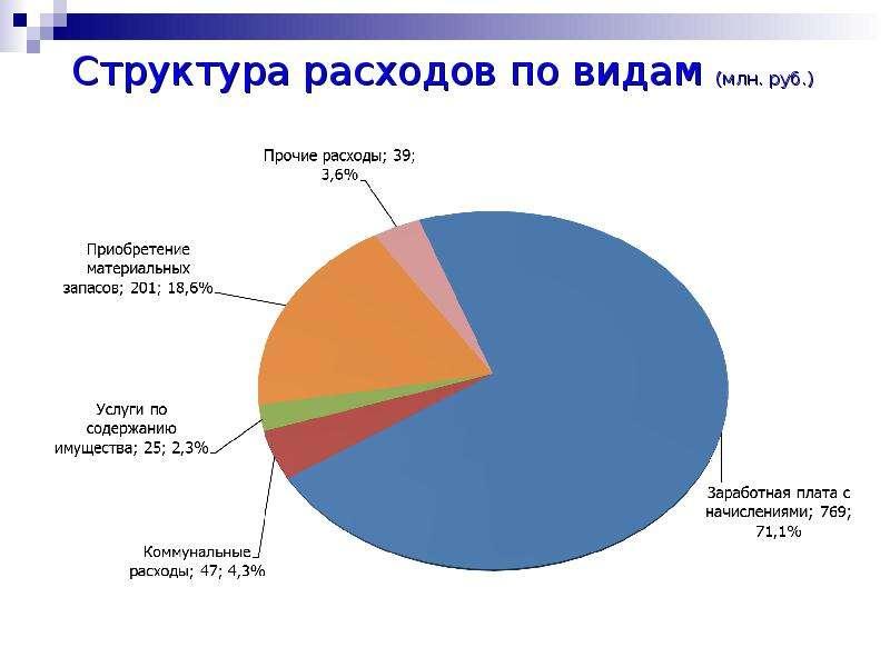 Структура расходов по видам (млн. руб. )