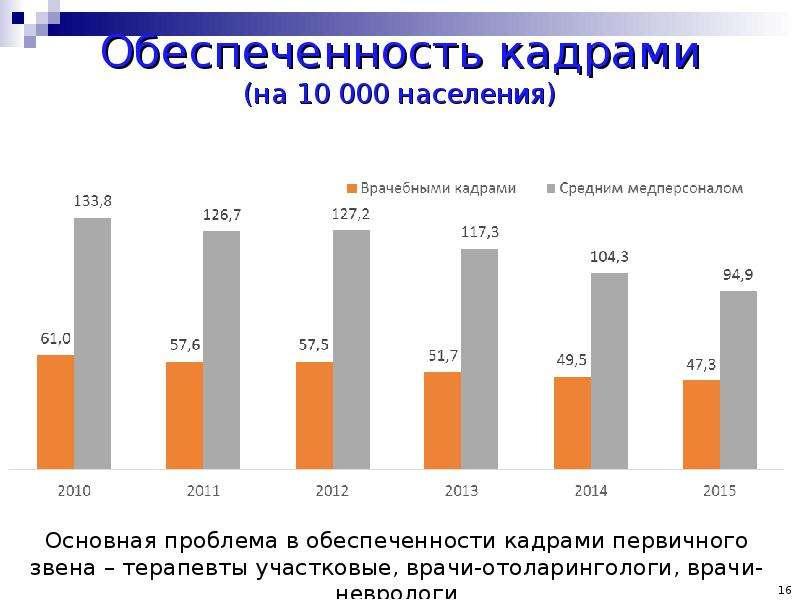 Обеспеченность кадрами (на 10 000 населения)