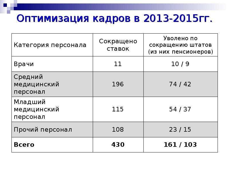 Оптимизация кадров в 2013-2015гг.