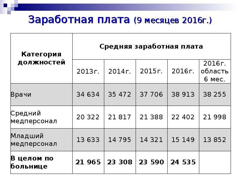 Заработная плата (9 месяцев 2016г. )