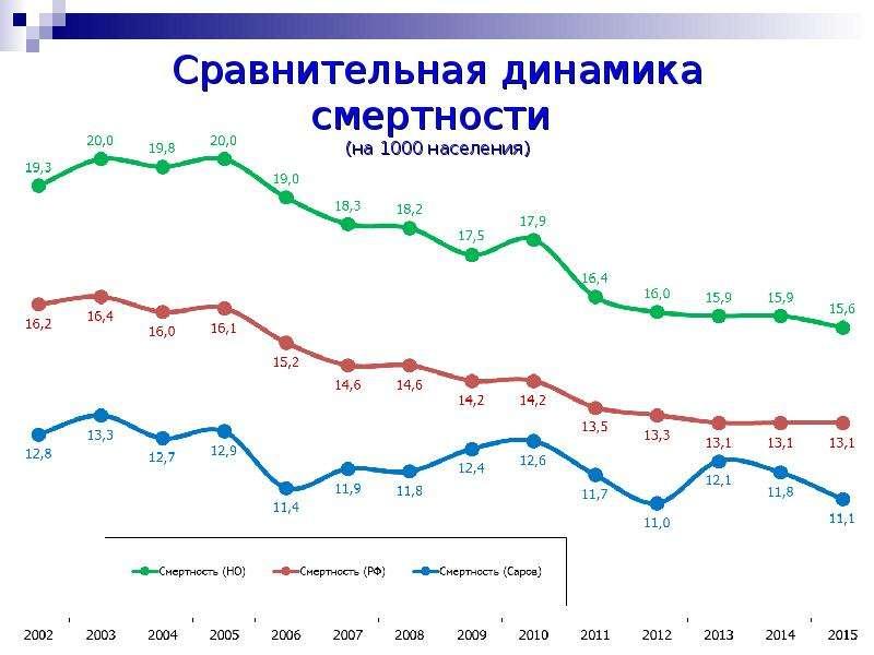Сравнительная динамика смертности (на 1000 населения)