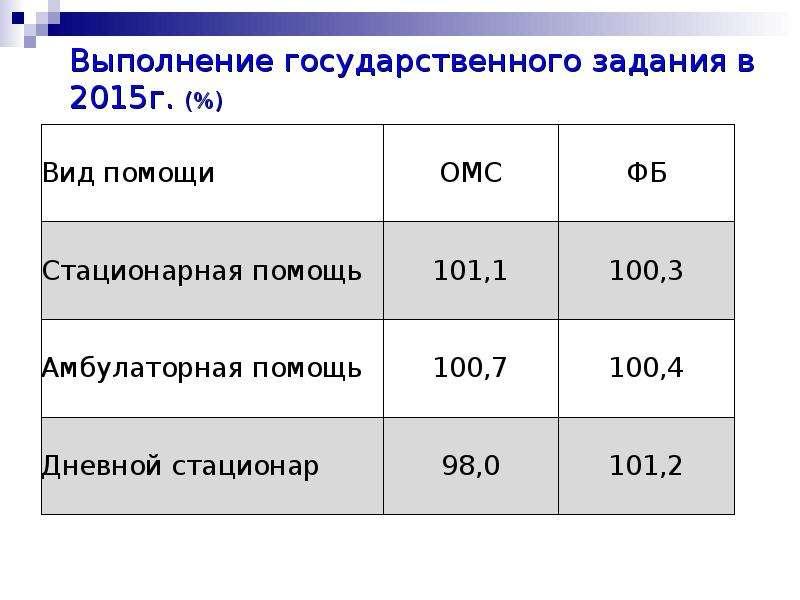 Выполнение государственного задания в 2015г. (%)