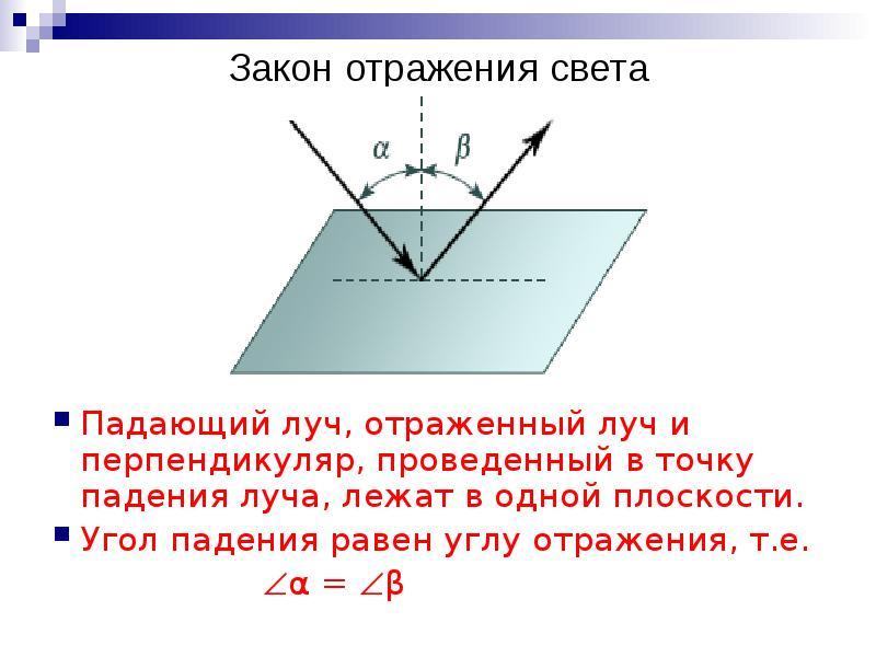Закон отражения света Падающий луч, отраженный луч и перпендикуляр, проведенный в точку падения луча