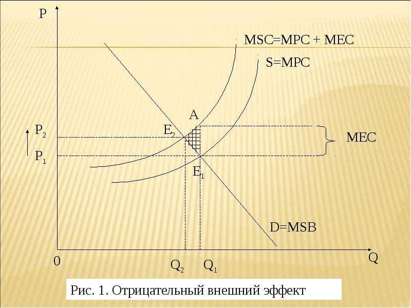 Теория провалов рынка и роль государства в рыночной экономике, слайд 15
