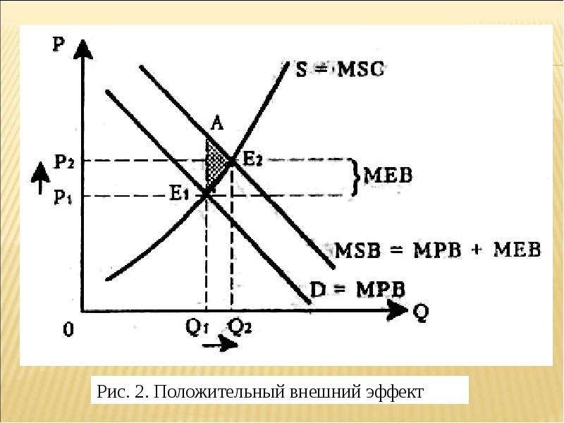 Теория провалов рынка и роль государства в рыночной экономике, слайд 18