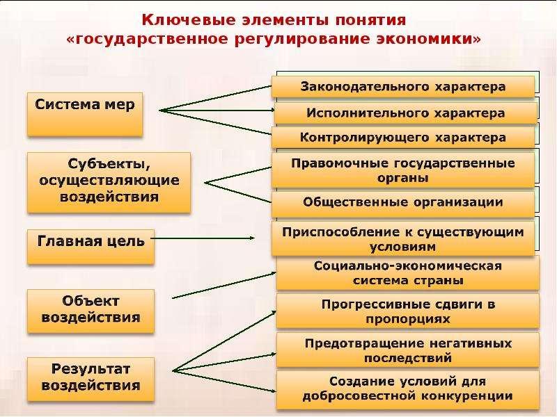 Теория провалов рынка и роль государства в рыночной экономике, слайд 32