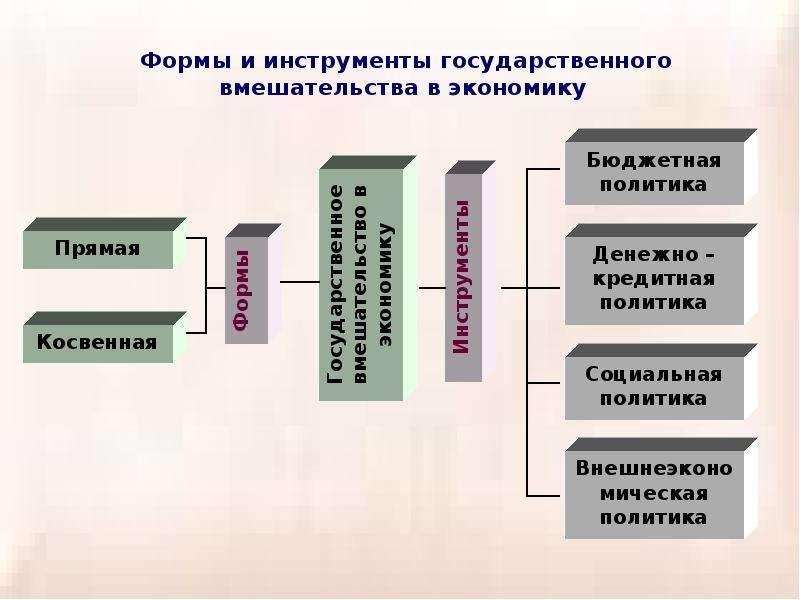 Теория провалов рынка и роль государства в рыночной экономике, слайд 33