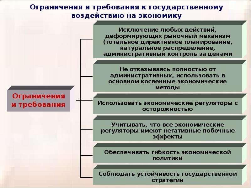 Теория провалов рынка и роль государства в рыночной экономике, слайд 34