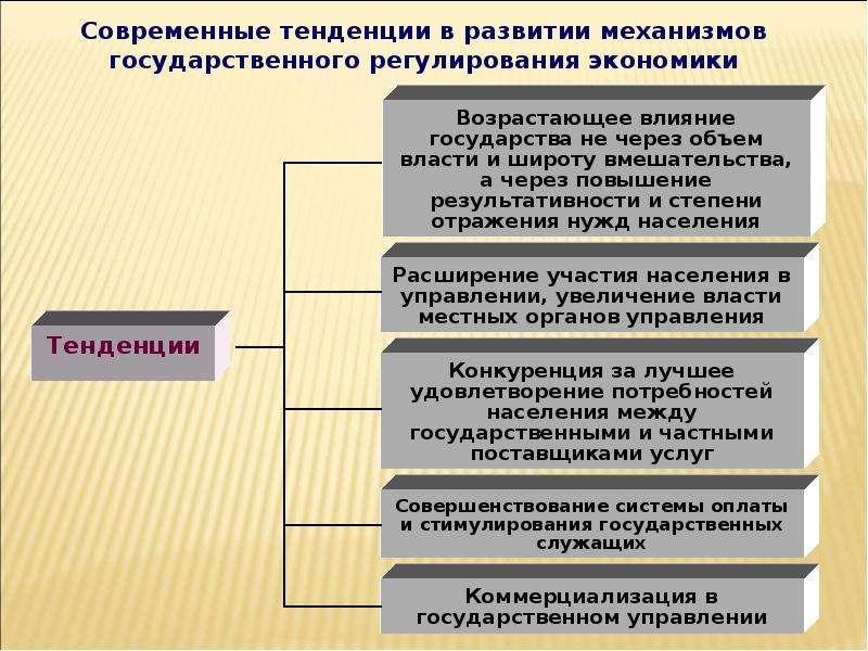 Теория провалов рынка и роль государства в рыночной экономике, слайд 35