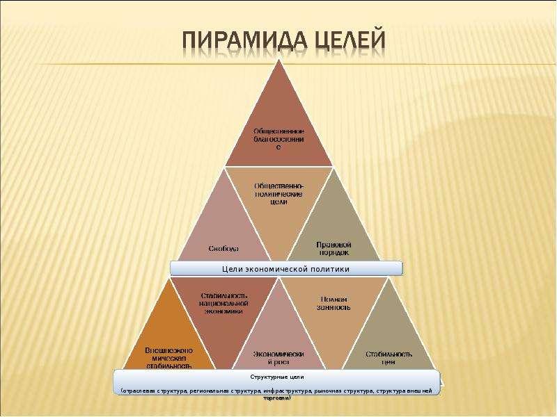Теория провалов рынка и роль государства в рыночной экономике, слайд 40