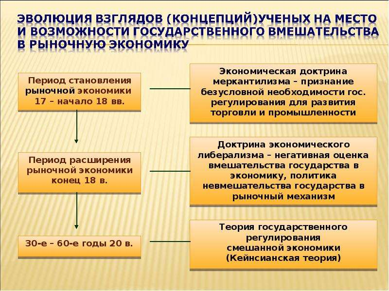 Теория провалов рынка и роль государства в рыночной экономике, слайд 5