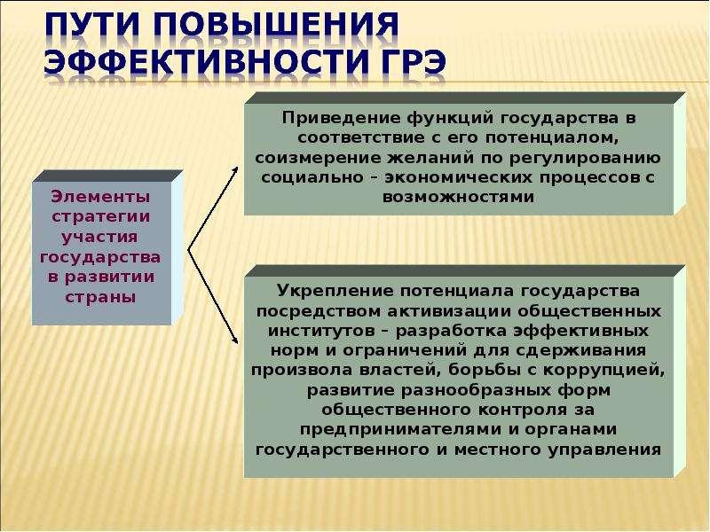 Теория провалов рынка и роль государства в рыночной экономике, слайд 41