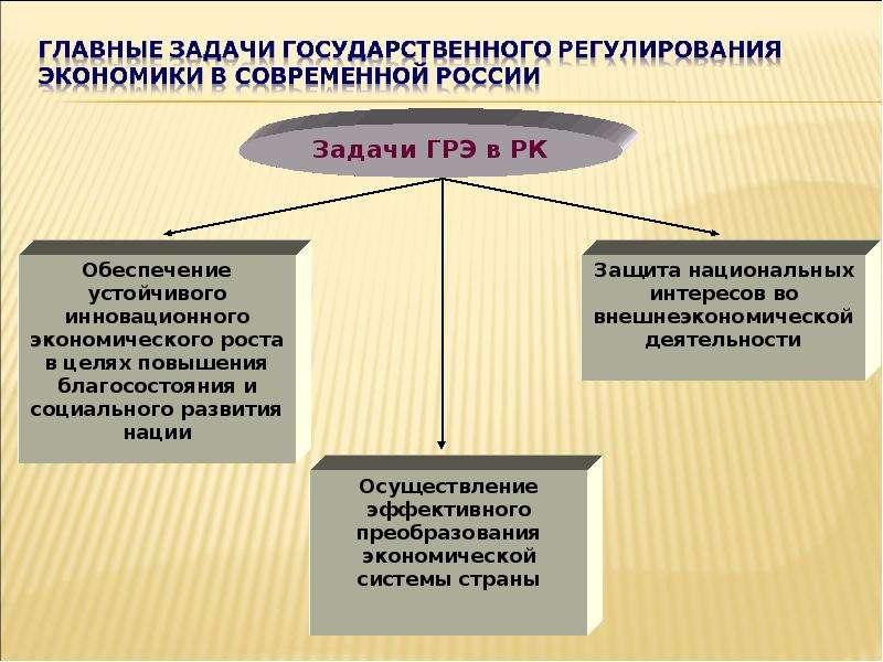 Теория провалов рынка и роль государства в рыночной экономике, слайд 42