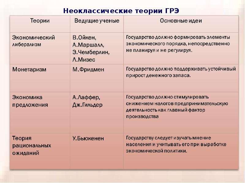 Теория провалов рынка и роль государства в рыночной экономике, слайд 6