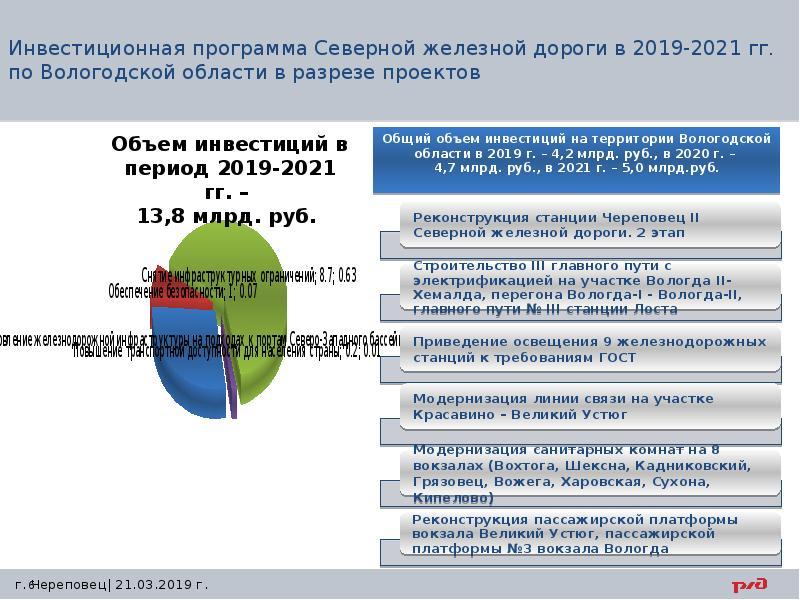 Инвестиционная программа Северной железной дороги в 2019-2021 гг. по Вологодской области в разрезе п