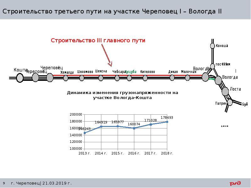 Строительство третьего пути на участке Череповец I – Вологда II