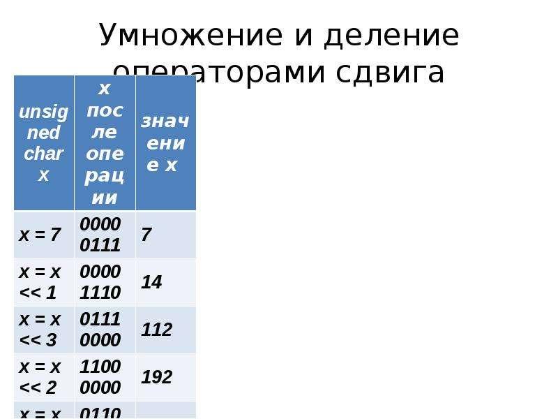 Умножение и деление операторами сдвига