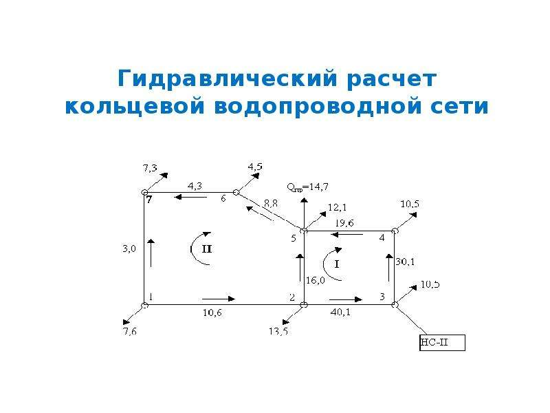 Презентация Гидравлический расчет кольцевой водопроводной сети