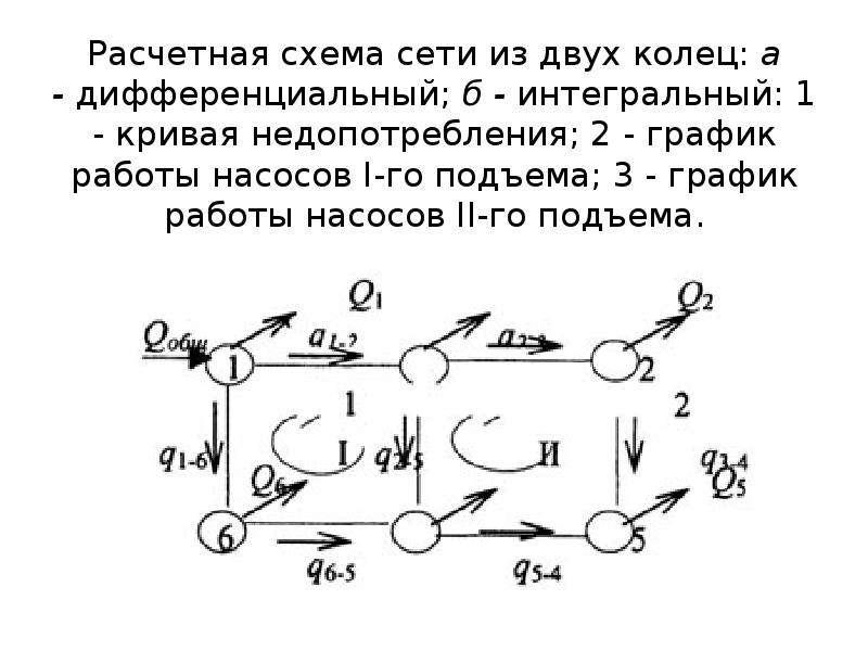 Расчетная схема сети из двух колец: а - дифференциальный; б - интегральный: 1 - кривая недопотреблен